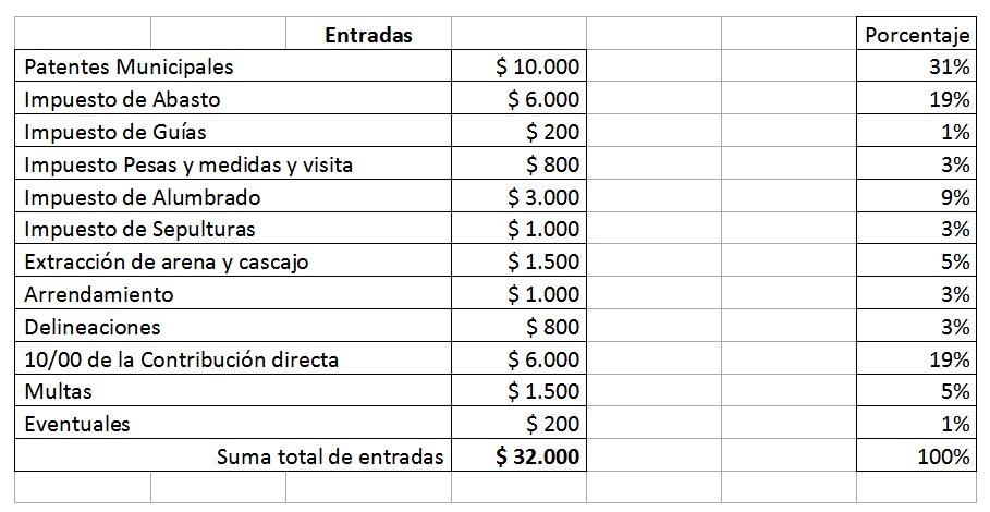 presupuesto municipal 1888 1